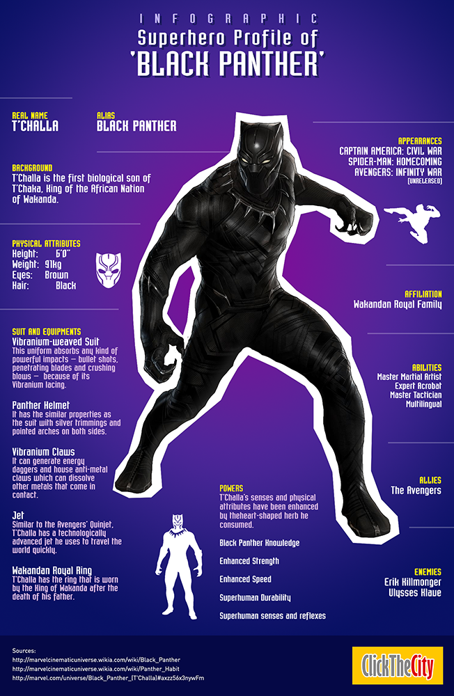 Infographic Black Panther Character Investigation