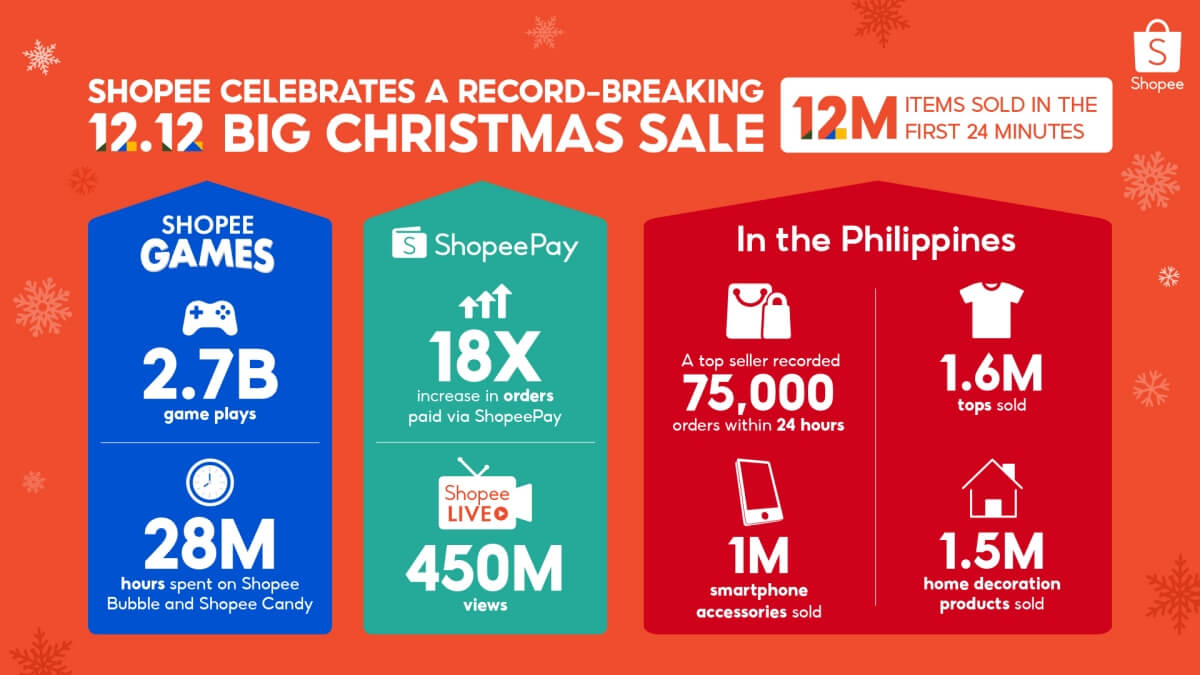 Shopee Celebrates 12.12 Success Selling 12 Million Items in 24 Minutes