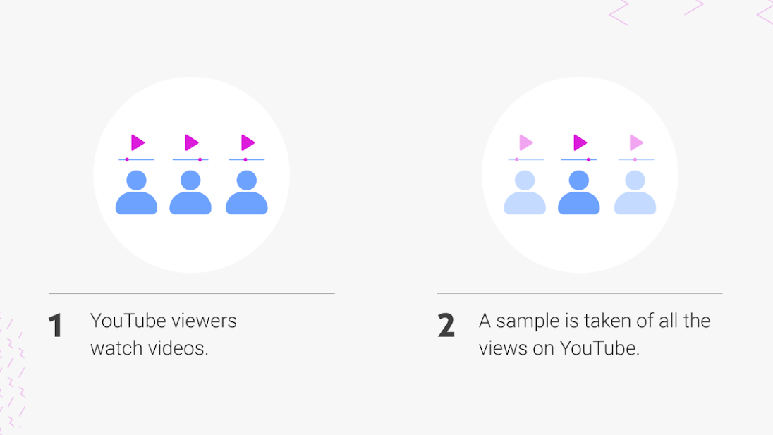 YouTube Further Builds Transparency With Its New Violative View Rate Metric