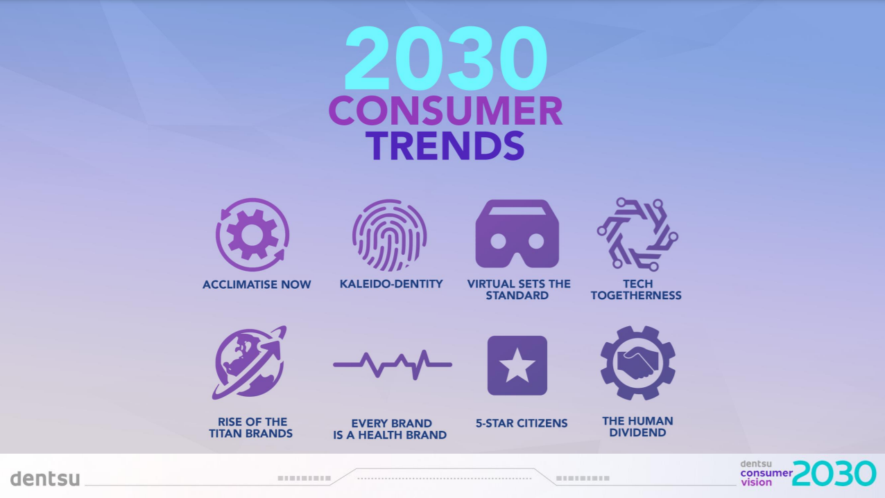 Read more about the article Dentsu Research Reveals New Consumer Preferences by 2030